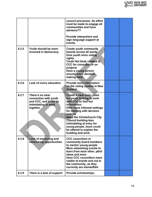 Agenda of Social and Community Development Committee - 31